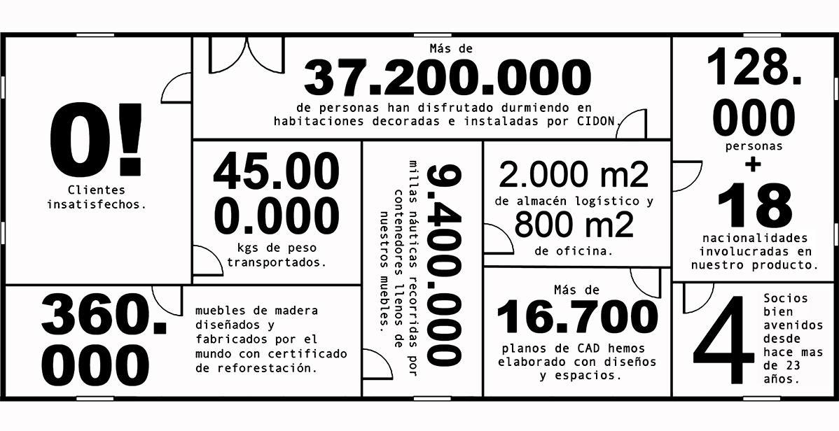 cidon en numero en español